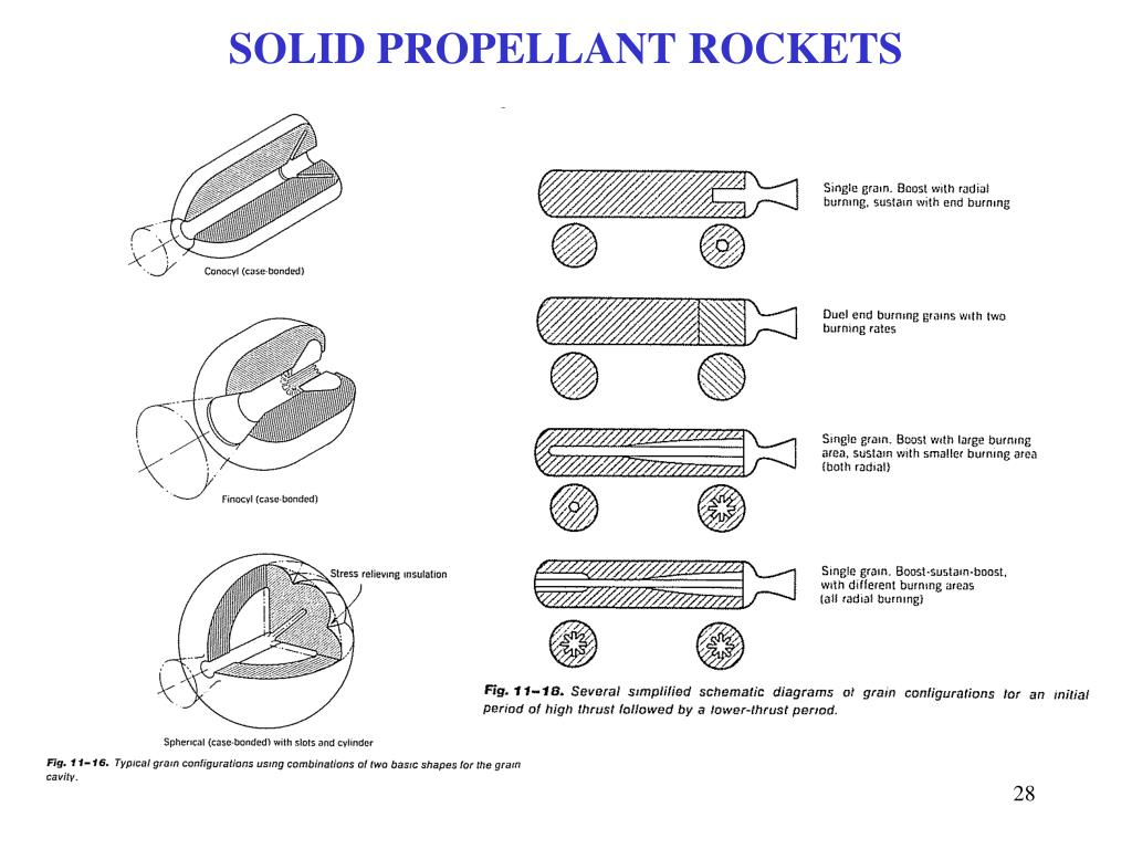 SOLID PROPELLANT ROCKETS