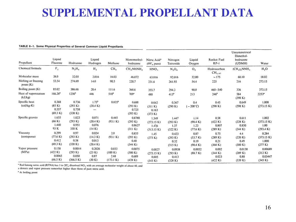 SUPPLEMENTAL PROPELLANT DATA