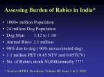 assessing burden of rabies in india