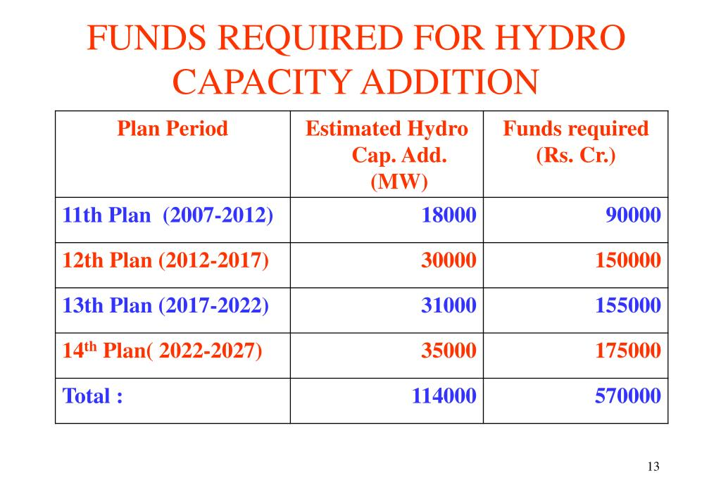 FUNDS REQUIRED FOR HYDRO CAPACITY ADDITION