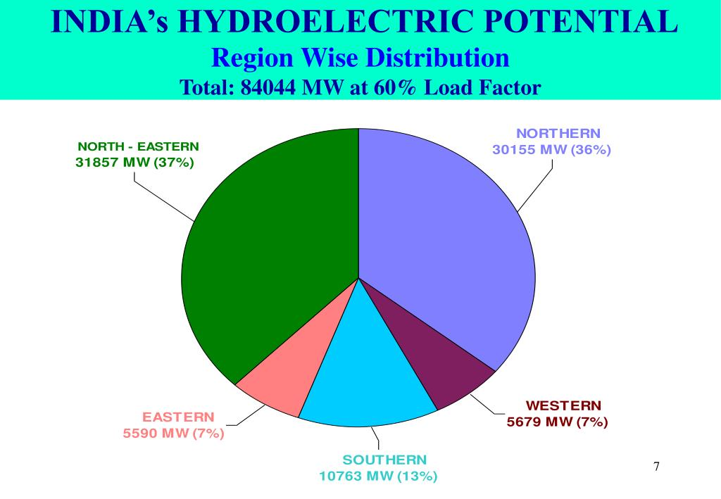 INDIA's HYDROELECTRIC POTENTIAL