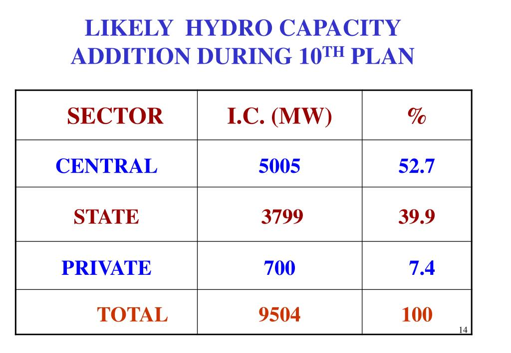 LIKELY  HYDRO CAPACITY ADDITION DURING 10