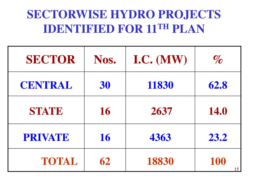 SECTORWISE HYDRO PROJECTS IDENTIFIED FOR 11