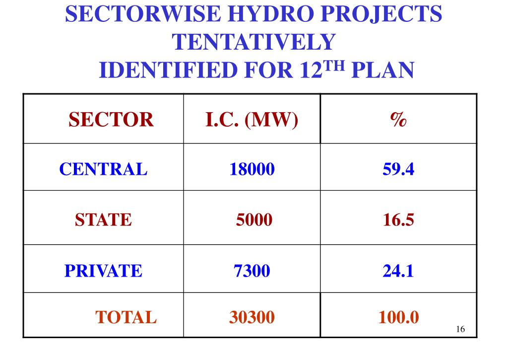 SECTORWISE HYDRO PROJECTS TENTATIVELY