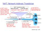 nat network address translation52