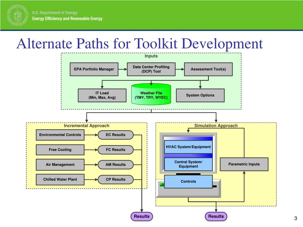 Alternate Paths for Toolkit Development