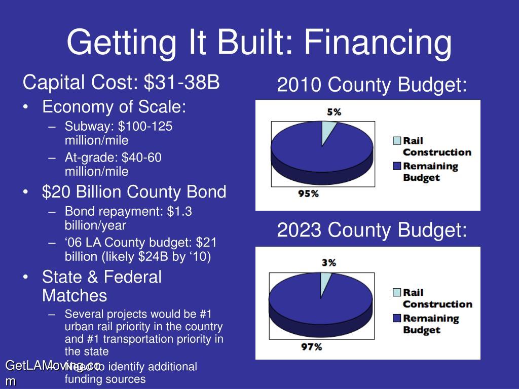 Capital Cost: $31-38B