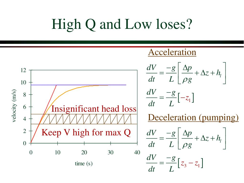 High Q and Low loses?