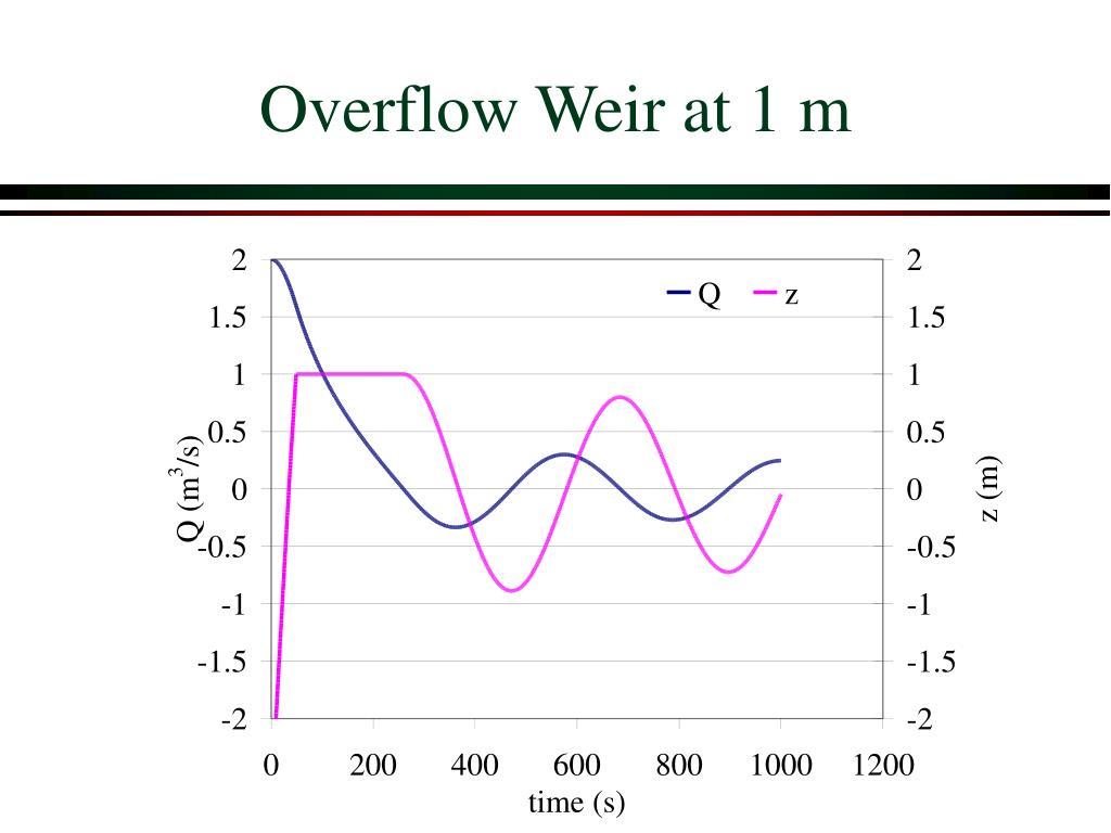 Overflow Weir at 1 m