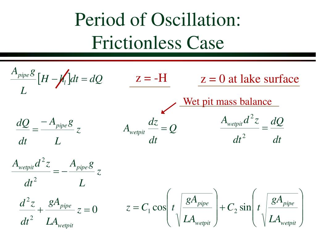 Period of Oscillation: