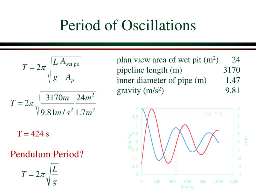 Period of Oscillations