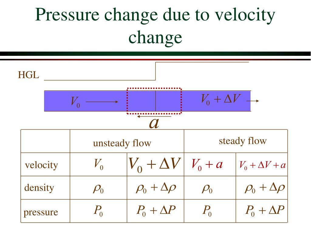 Pressure change due to velocity change