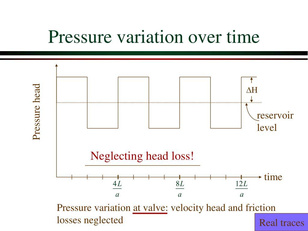 Pressure variation over time