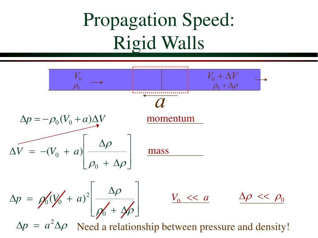 Propagation Speed:
