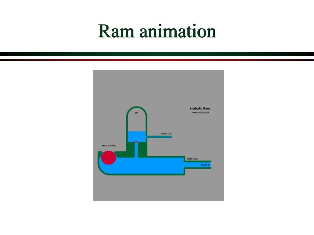 Ram animation