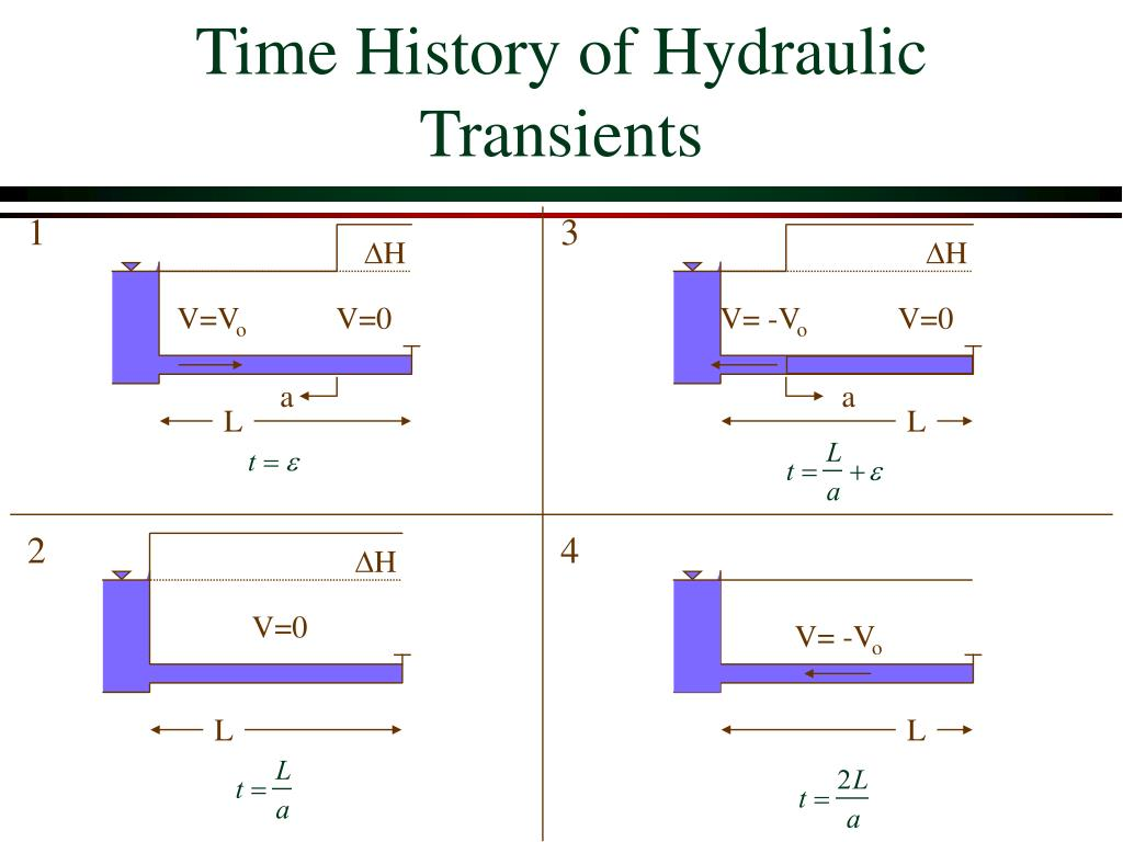 Time History of Hydraulic Transients