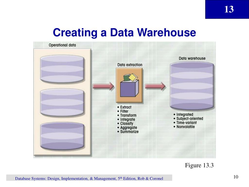 Creating a Data Warehouse