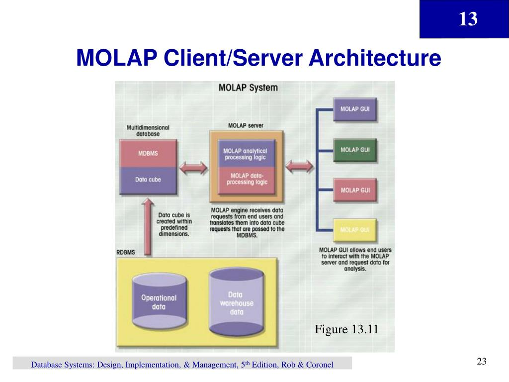 MOLAP Client/Server Architecture