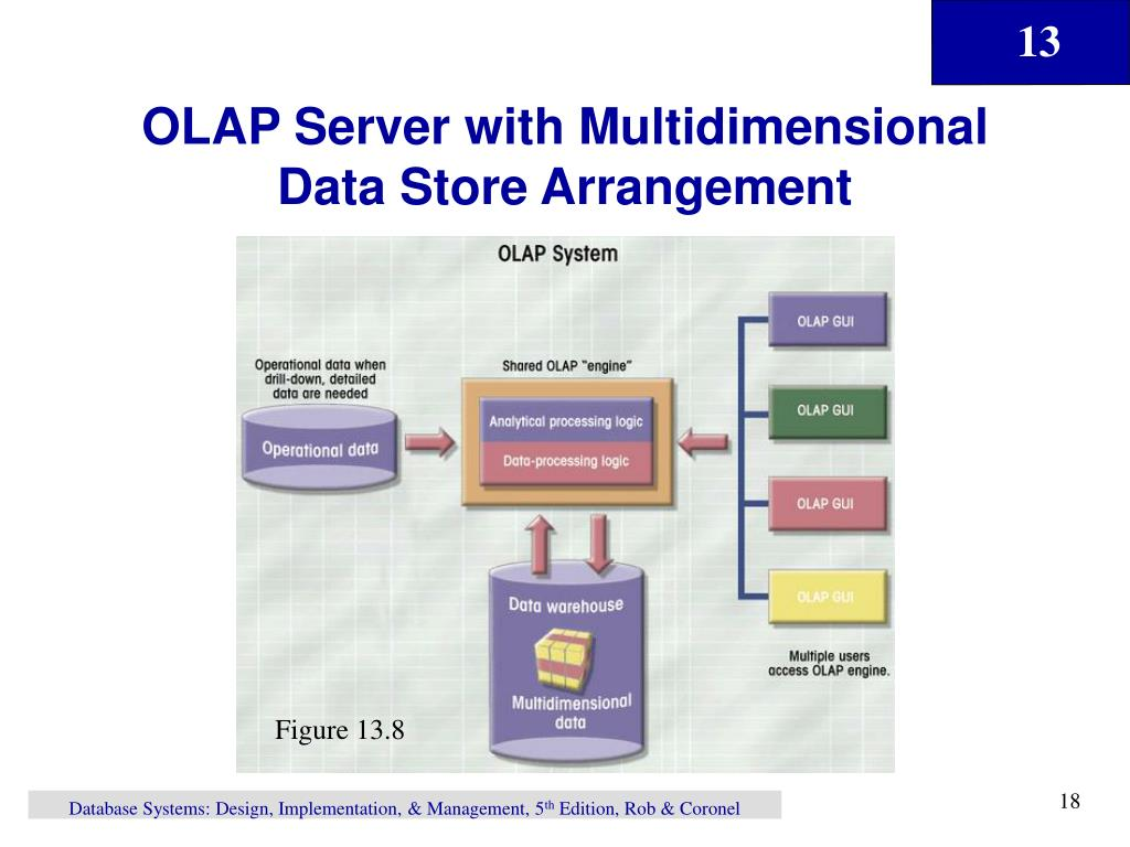 OLAP Server with Multidimensional Data Store Arrangement