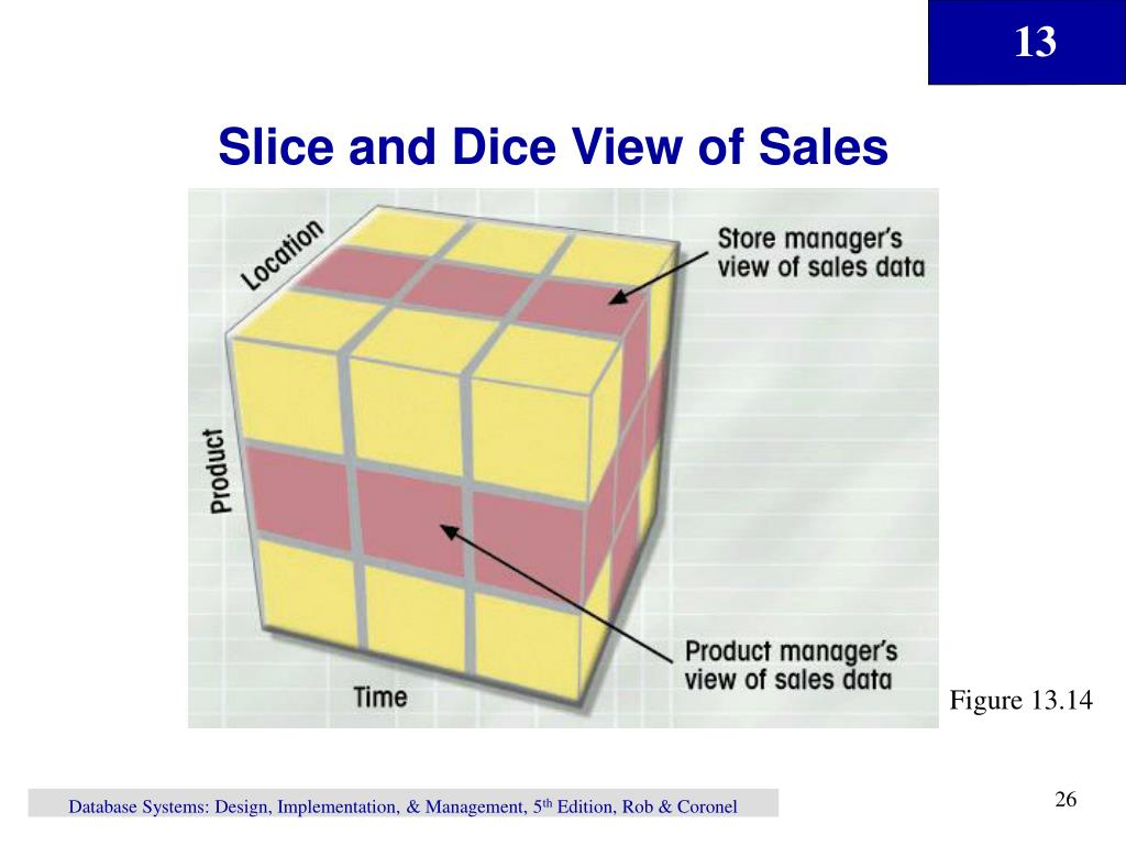 Slice and Dice View of Sales