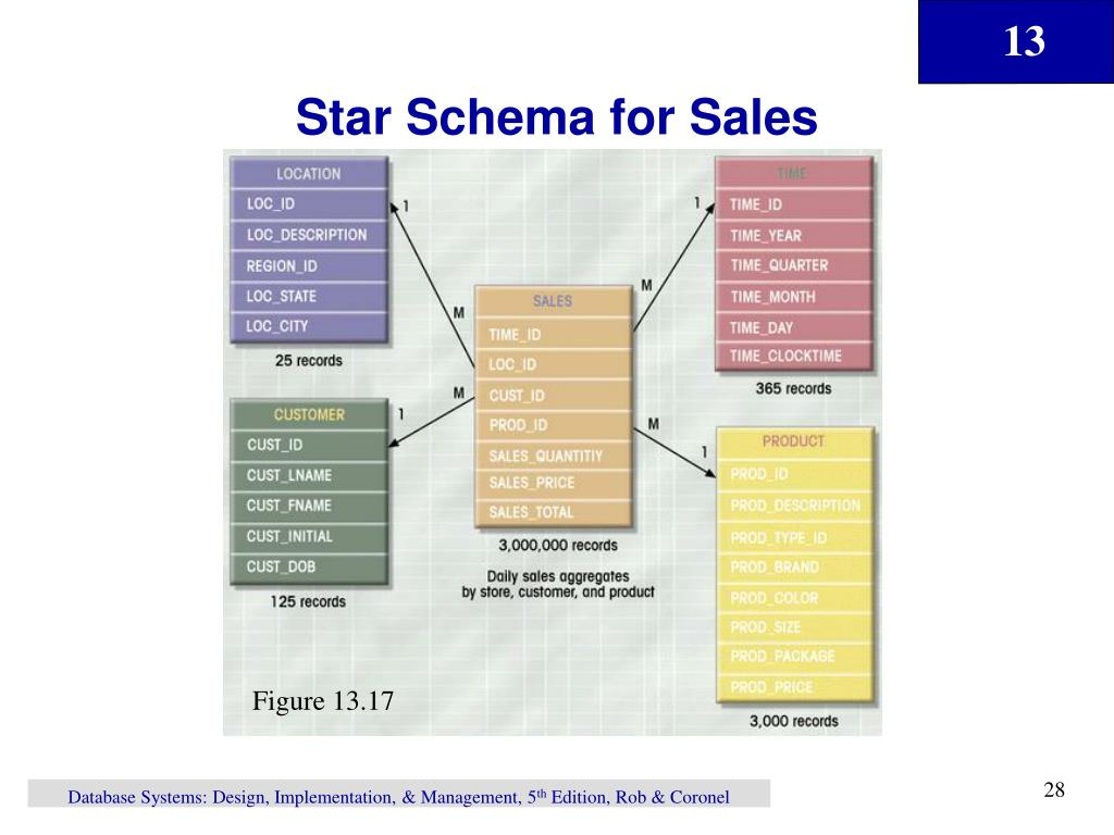 Star Schema for Sales