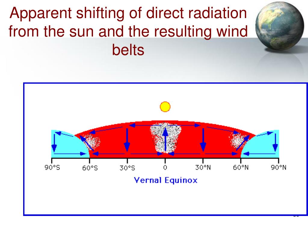 Apparent shifting of direct radiation from the sun and the resulting wind belts