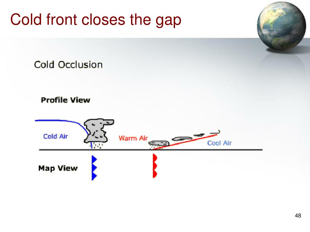 Cold front closes the gap