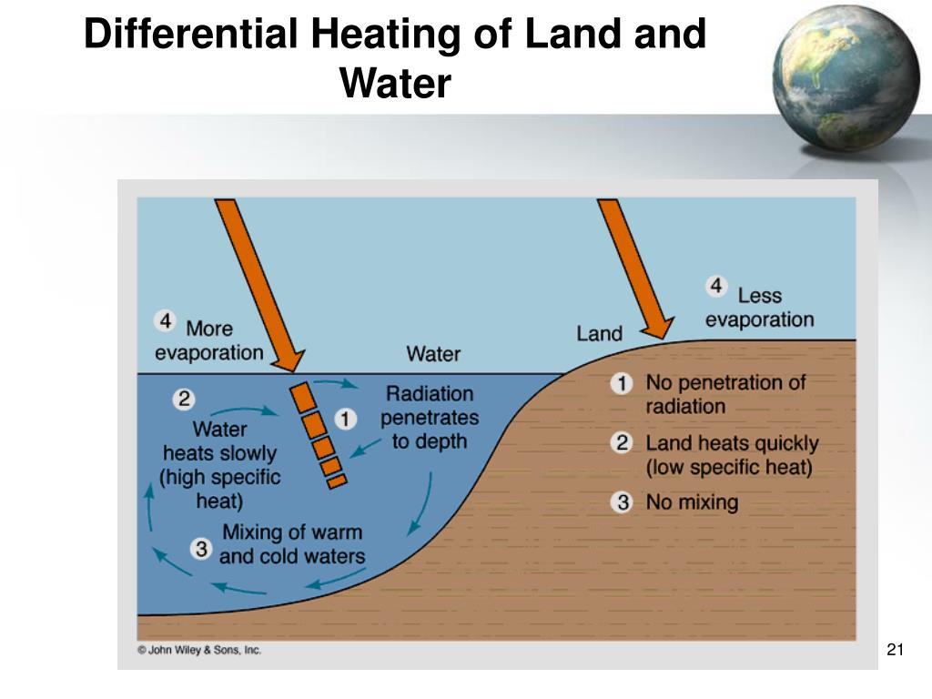 Differential Heating of Land and Water