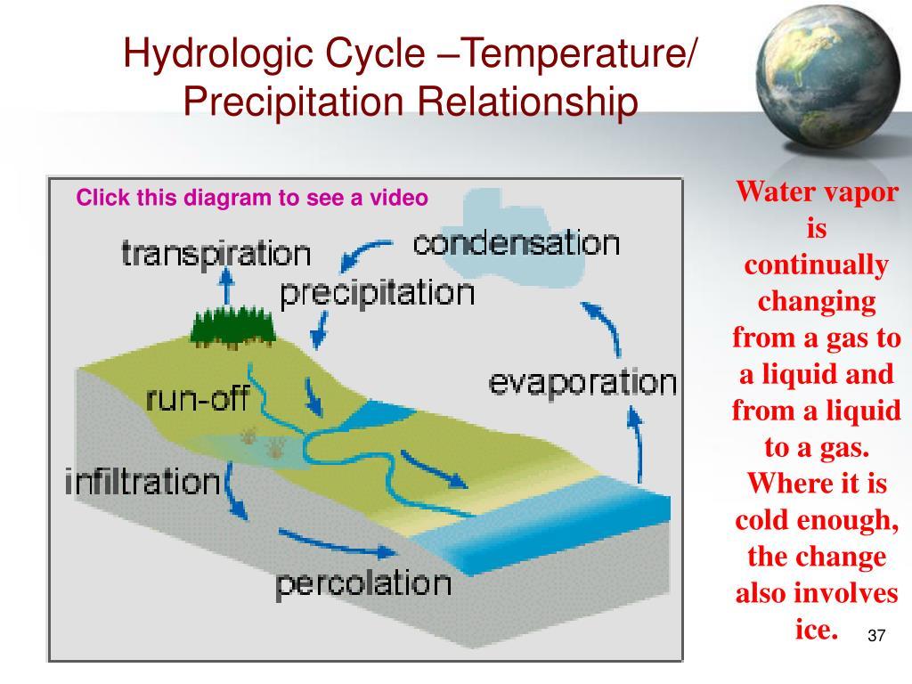 Hydrologic Cycle –Temperature/ Precipitation Relationship