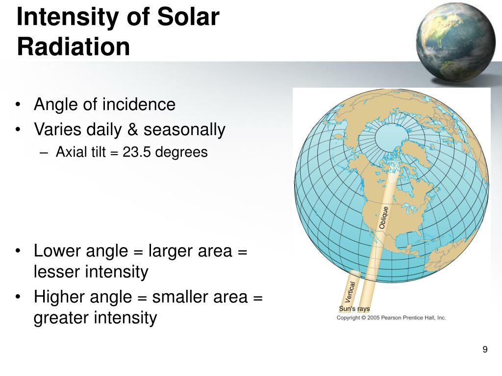 Intensity of Solar