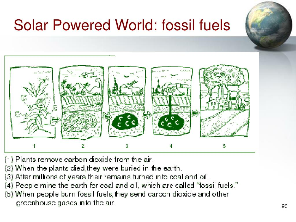 Solar Powered World: fossil fuels