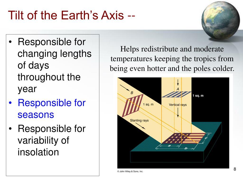 Tilt of the Earth's Axis --