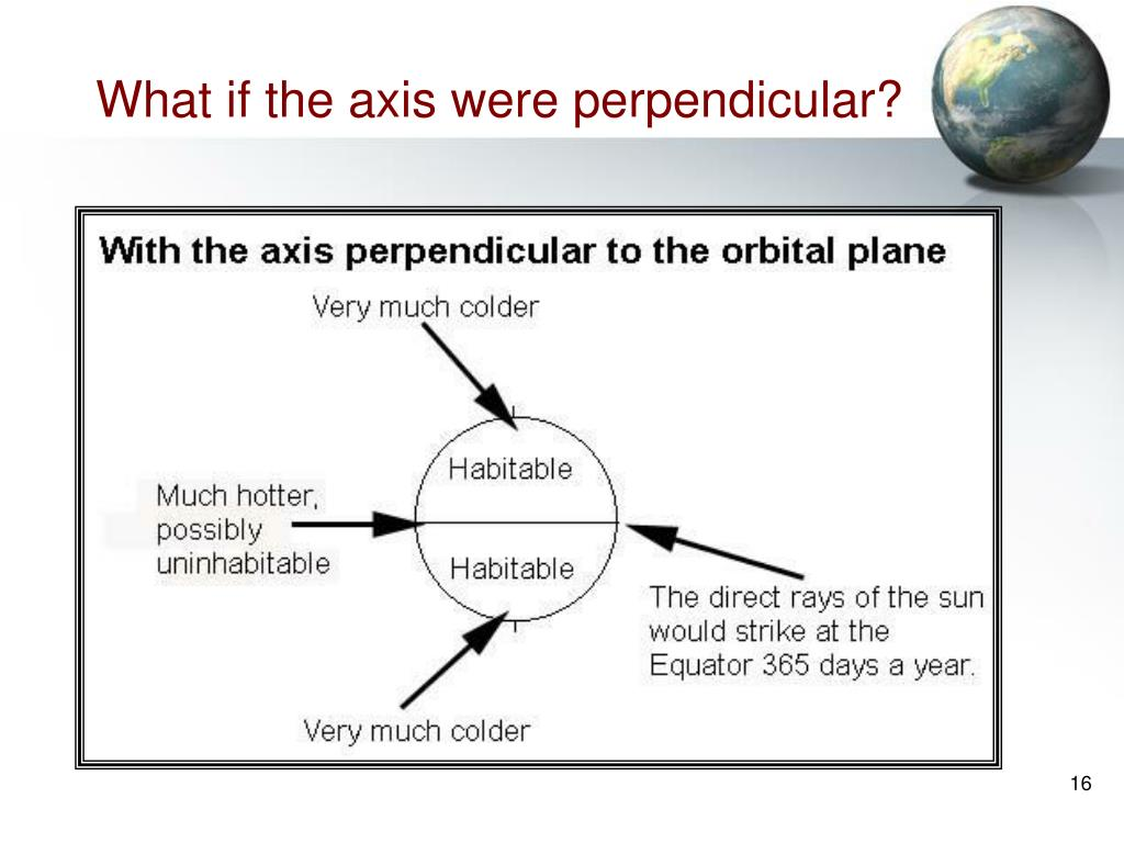 What if the axis were perpendicular?