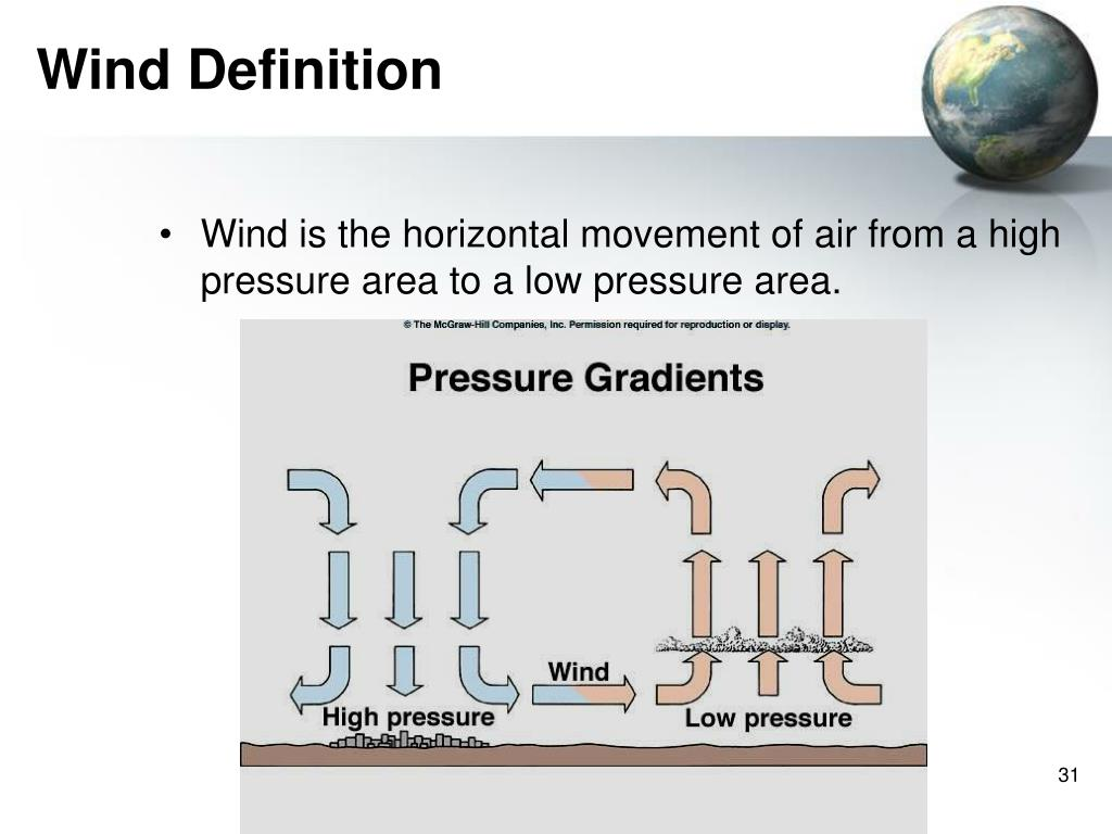 Wind Definition