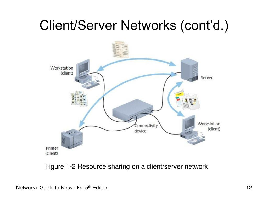 Figure 1-2 Resource sharing on a client/server network