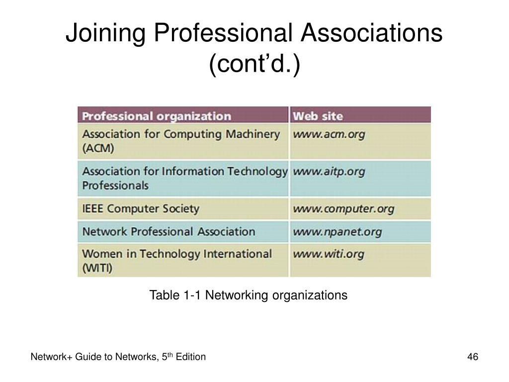 Table 1-1 Networking organizations