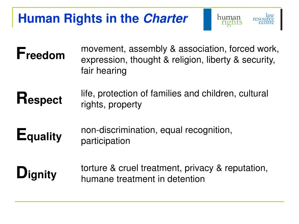 Human Rights in the