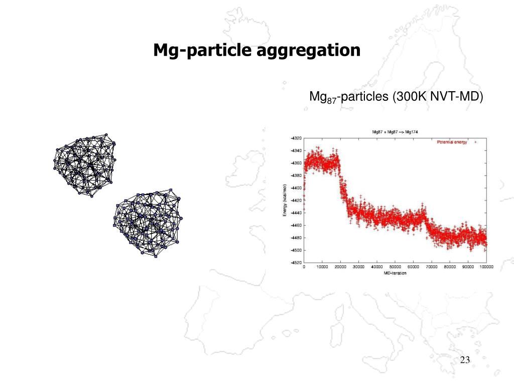 Mg-particle aggregation