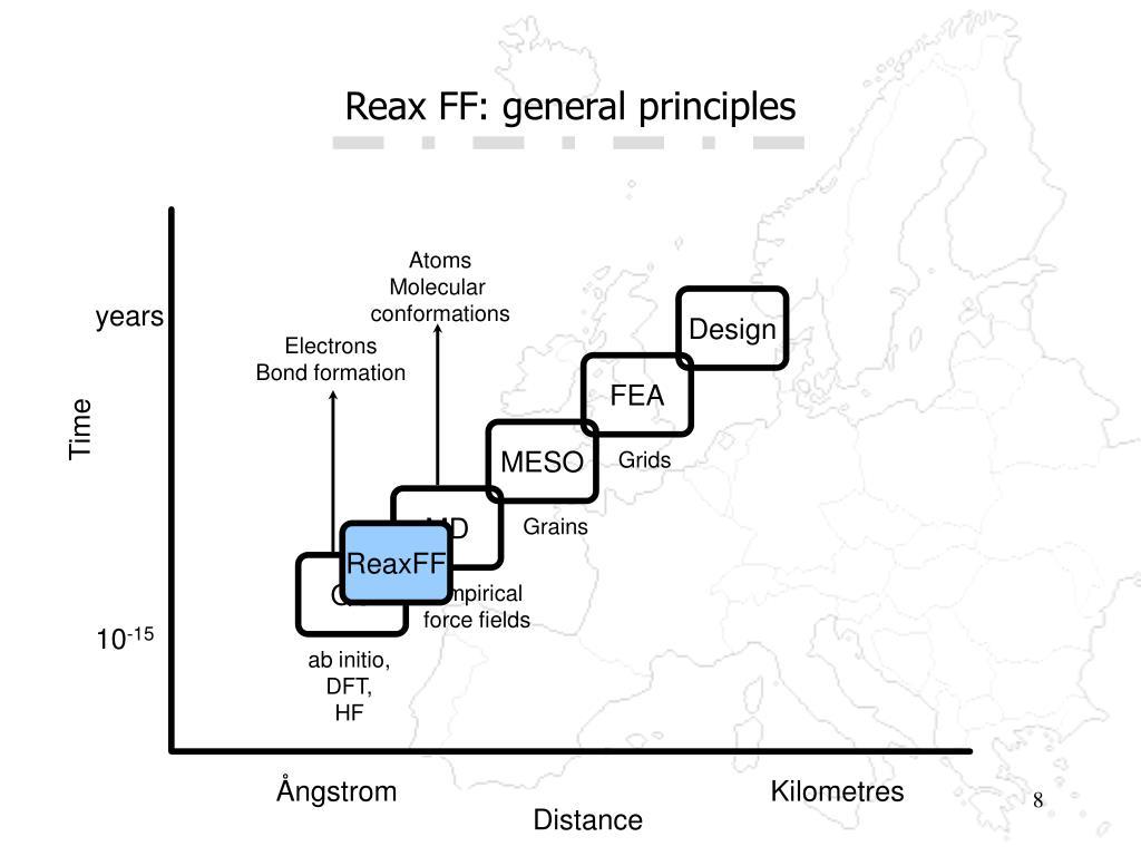 Reax FF: general principles