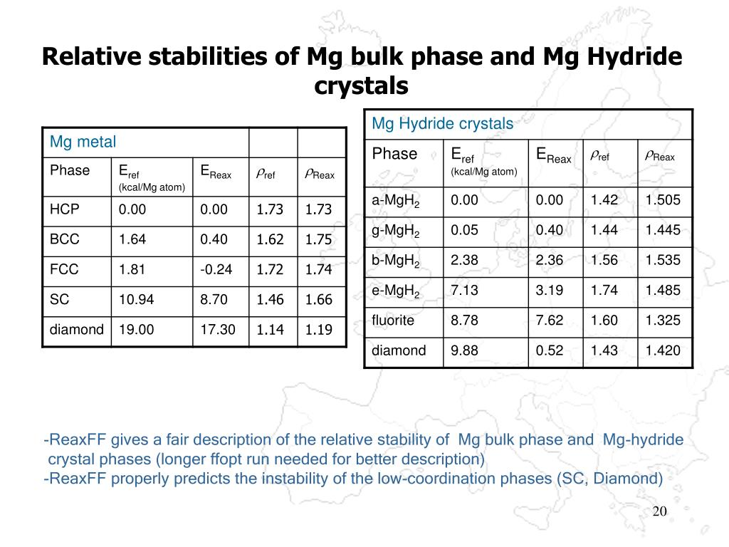 Relative stabilities of Mg bulk phase and Mg Hydride crystals