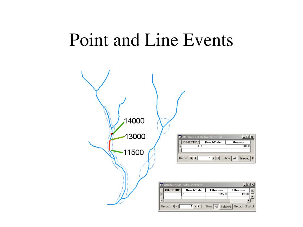 Point and Line Events