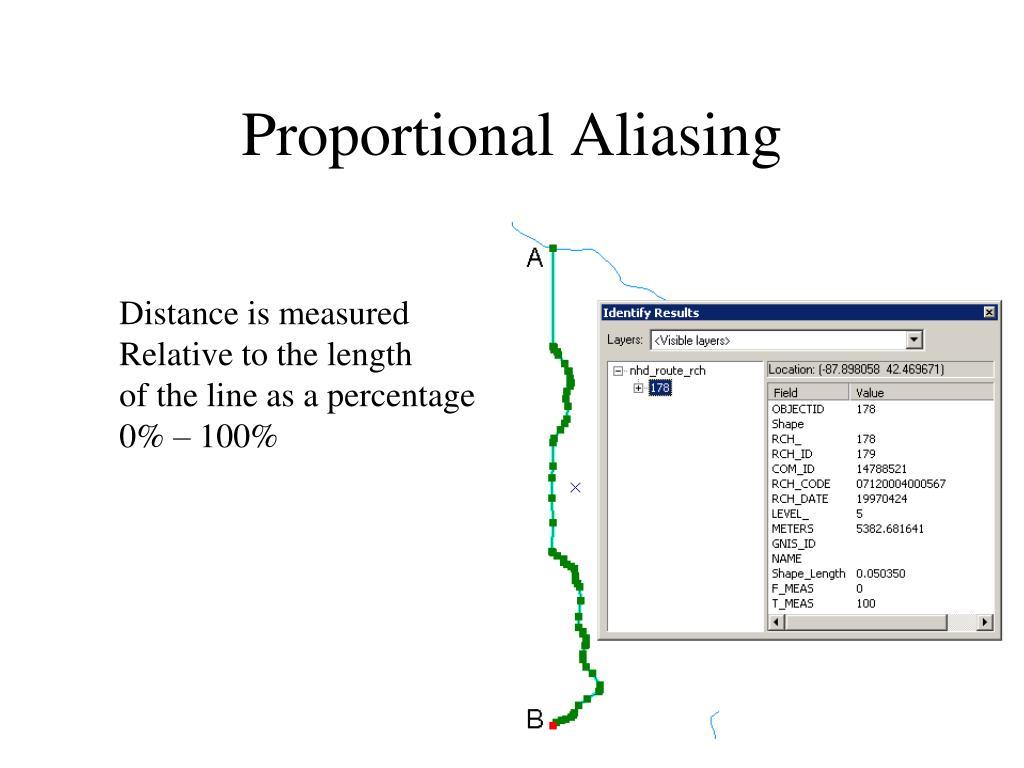Proportional Aliasing