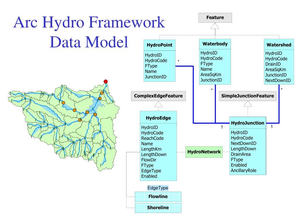 Arc Hydro Framework