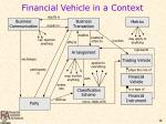financial vehicle in a context