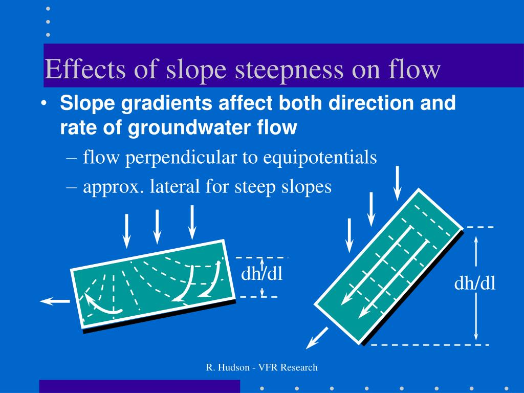 Effects of slope steepness on flow