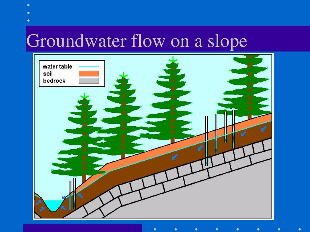 Groundwater flow on a slope