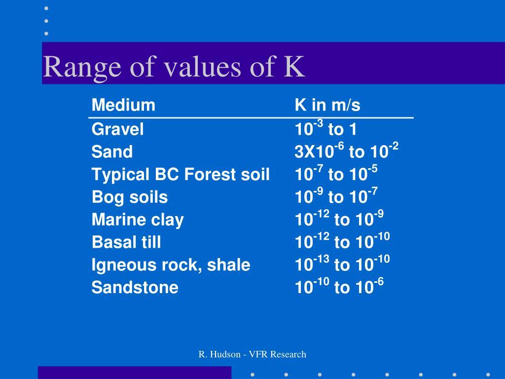 Range of values of K
