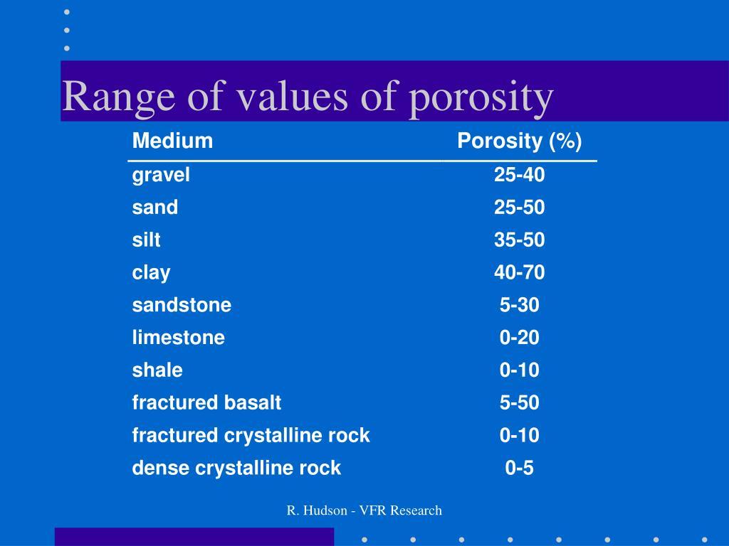 Range of values of porosity