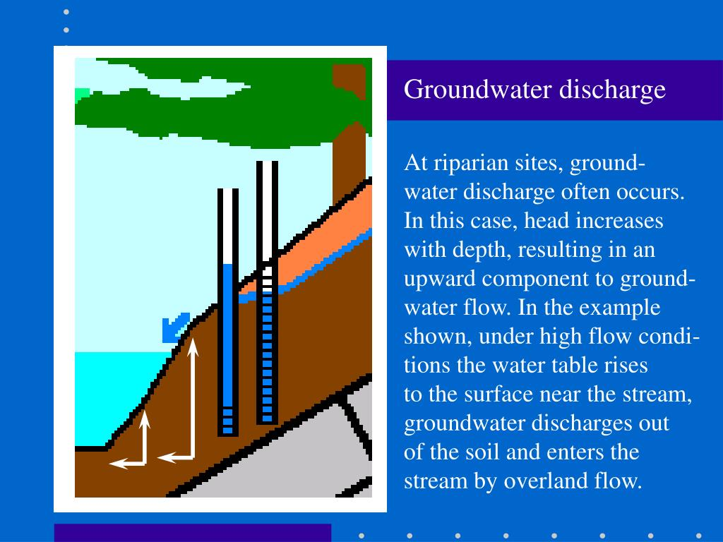 Groundwater discharge
