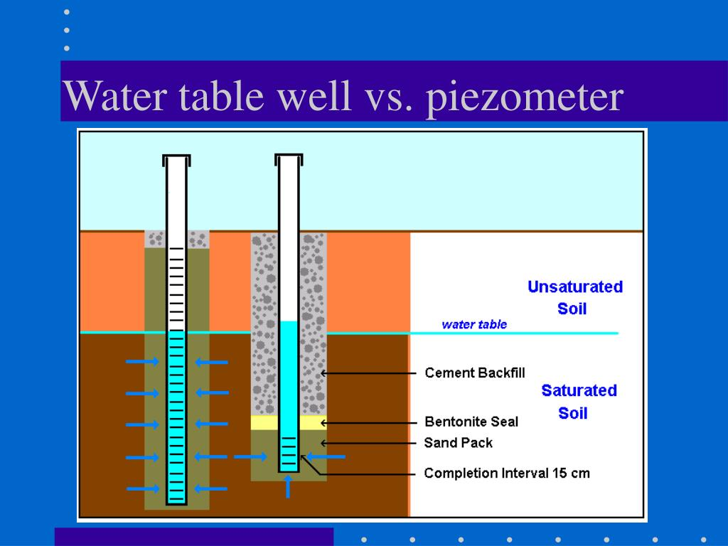 Water table well vs. piezometer